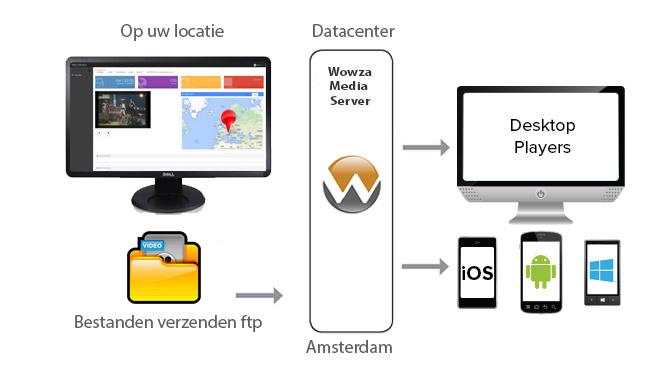 wowza-stroom-schema-ondemand2