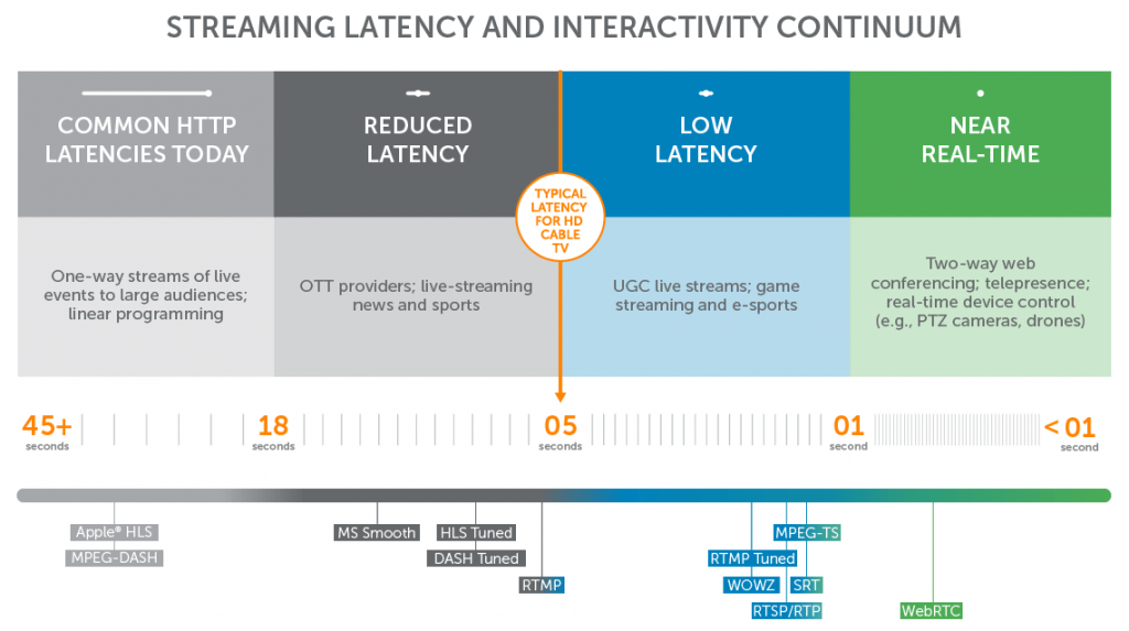 Low-Latency HLS Wowza Server nieuws CMAF